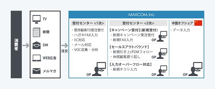 マックスコム_事例013_1024