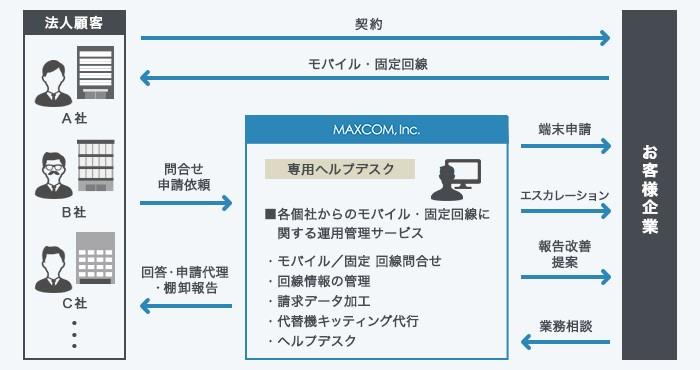 telecom-service_180605b